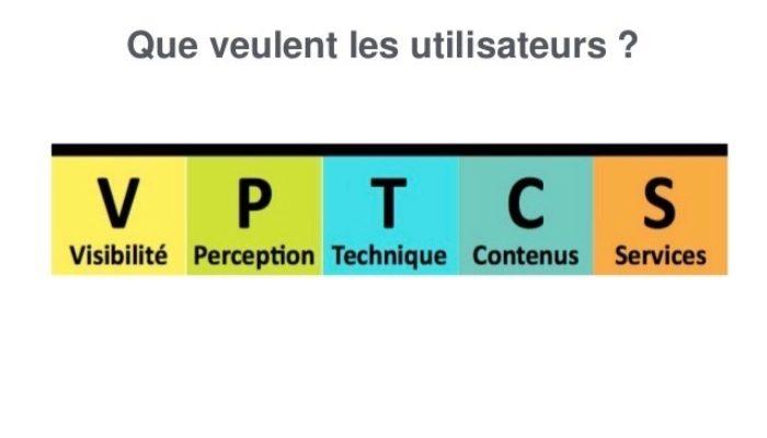 VPTCS: Un Modèle pour les Sites Web